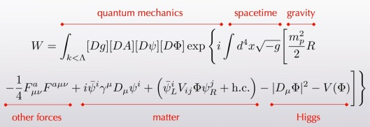 All of modern physics, in a single equasion. Courtesy Sean Carrol.