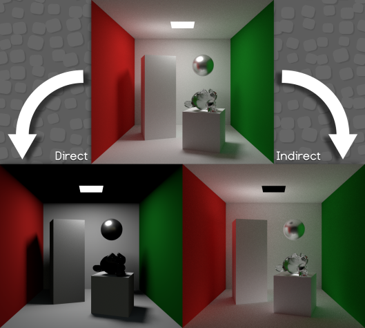The direct and indirect contributions to a rendering scene.