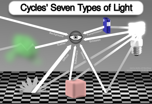 Cycle's Seven Types of Light (as of 2.73a): background, scatter, diffuse, subsurface, glossy, emission, transmission