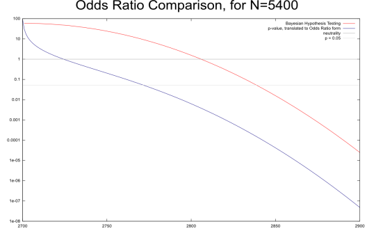 A comparison of how p-values and Bayesian Hypothesis Testing weight evidence, according to the number of successes
