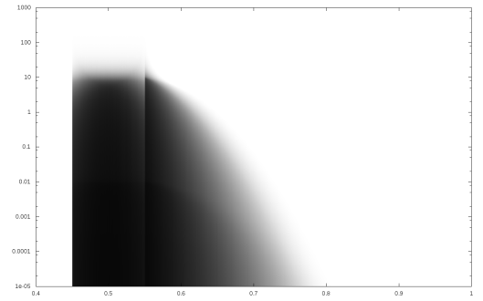 The distribution of precognition among the general population, according to hypothesis H3 (plausible precognition, but sloppy sampling). Gray indicates uncertainty, and the Y axis is logarithmic.