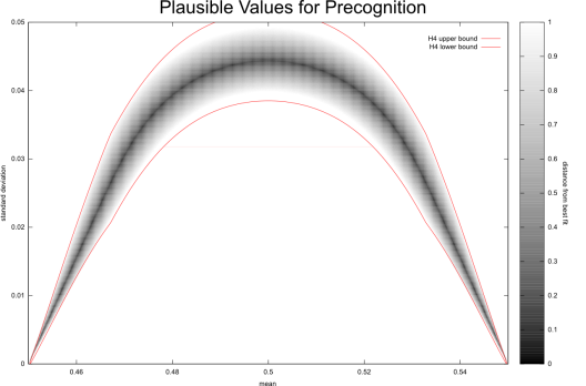 A graph of which means and standard deviations lead to a plausible case for precognition.