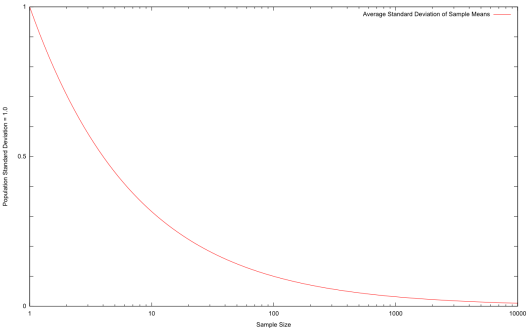 A graph of how the population's variance effects the variance of the averages calculated from samples.