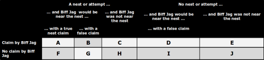 The full description of the probabilities relating to Biff Jag.