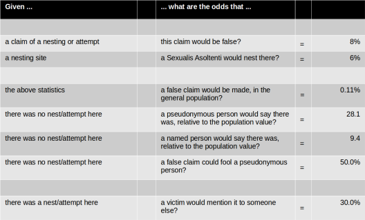 Table of all the odds we need to calculate daufnie_odie's case.