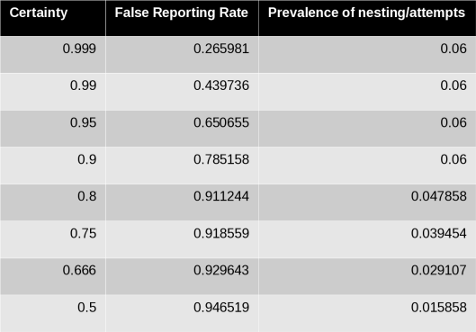 The results of doing a greedy search of variables; only the false reporting rate and prevalence of nesting/attempts have an impact.