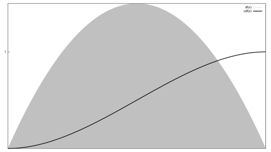 A graph of the distribution function 6x(1-x), including CDF.