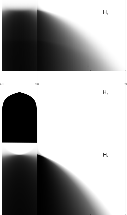 A visual comparison of H3, H(-1), and H4. The first and last have long tails.