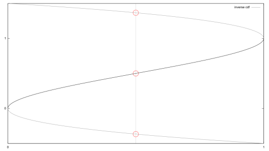 A graph of the inverse CDF for 6x(1-x). Note that some points have three possible outcomes.