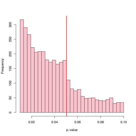 Graph generated by Larry Wasserman, based off data from: Masicampo, E.J. and Lalande, D. (2012). A peculiar prevalence of p values just below .05. The Quarterly Journal of Experimental Psychology. http://www.tandfonline.com/doi/abs/10.1080/17470218.2012.711335