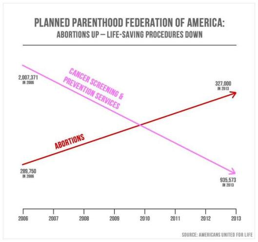 A highly deceptive anti-choice summary of Planned Parenthood for 2006-2013. A 13% increase in abortions became 166%, while a 53% drop in cancer screening became 76%. None of these numbers are given the proper context.