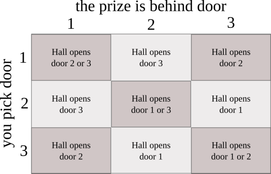 A table of all the outcomes in the Monty Hall problem.