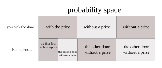The probability space of the Monty Hall problem; note that not all outcomes are equally likely.