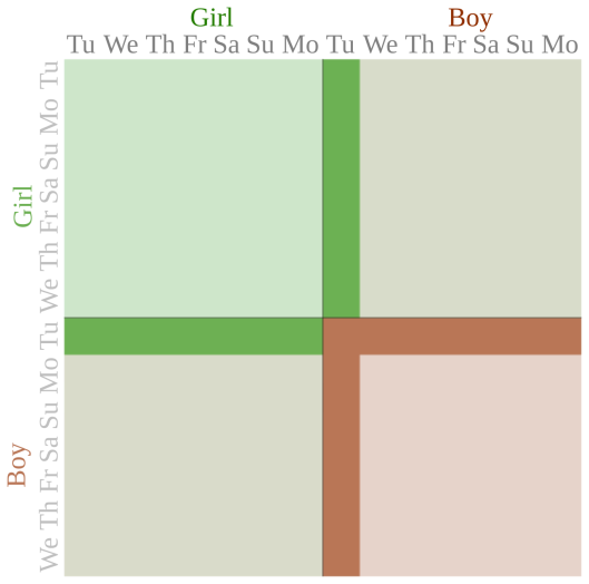 A diagram of the Tuesday Boy problem. Out of 196 squares, 169 don't have a boy born on a Tuesday, 13 have the second child as a boy, and 14 have the second a girl.