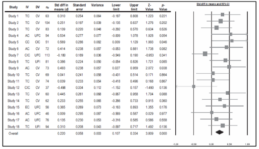 """A chart of effect sizes from Tuk, Mirjam A., Kuangjie Zhang, and Steven Sweldens. """"The Propagation of Self-Control: Self-Control in One Domain Simultaneously Improves Self-Control in Other Domains."""" Journal of Experimental Psychology: General 144, no. 3 (2015): 639–54. doi:10.1037/xge0000065."""