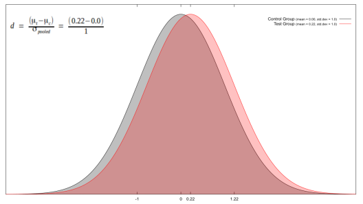A visual guide to Cohen's d. In brief, it's the test mean minus the control mean, divided by the pooled standard deviation.