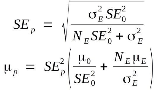 The hyperposterior distribution for a Gaussian conjugate hyperprior.