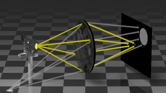A lens bends the light radiated from a point, and if that point is in the right place the light will reconverge on a point on the imaging surface. If not, it'll smear across an area. Diffraction plays a much smaller role here, unless you add an aperture into the mix.