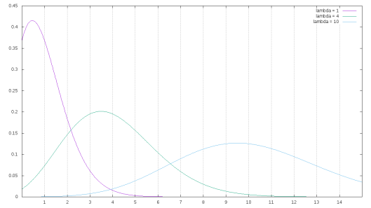 The Poisson distribution, with three different lambdas on display. The gamma function has been substituted for the factoral, to smooth out the curves.