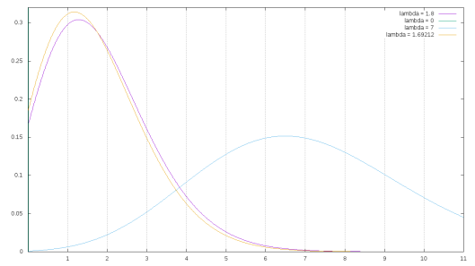 Graphs of the Poisson distribution for the range of values given in the footnote of Table 1. The lambda values displayed are for 0, 1.8, 7, and 1.69212.