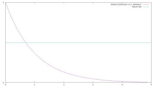 The Weibull distribution, for k=1 and lambda=1.