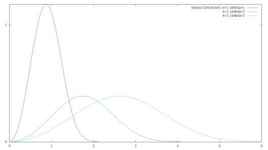 Weibull distributions for k=3 and lambda's of 1,2, and 3.