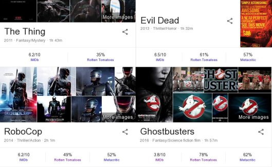 Critic scores for remakes of The Thing, Evil Dead, Robocop, and Ghostbusters. Three have IMDB rankings between 6.2 and 6.5, despite different Rotten Tomatoes rankings; Ghostbusters is a clear outlier.