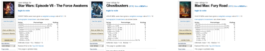 Ghostbusters vs. Mad Max vs. Star Wars. Only the first has a substantial number of Haters.
