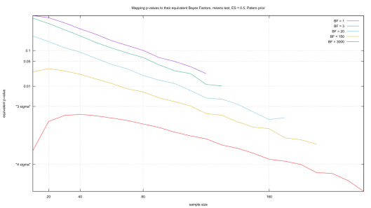 Mapping p-values to their equivalent Bayes Factor, means test, ES = 0.5, Patero prior.