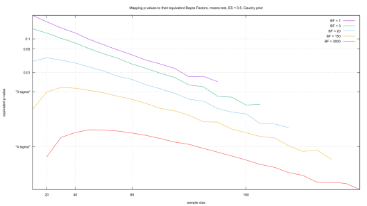 Mapping p-values to their equivalent Bayes Factor, means test, ES = 0.5, Cauchy prior.