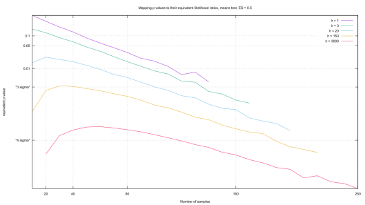 Mapping likelihood ratios to their equivalent p-values.